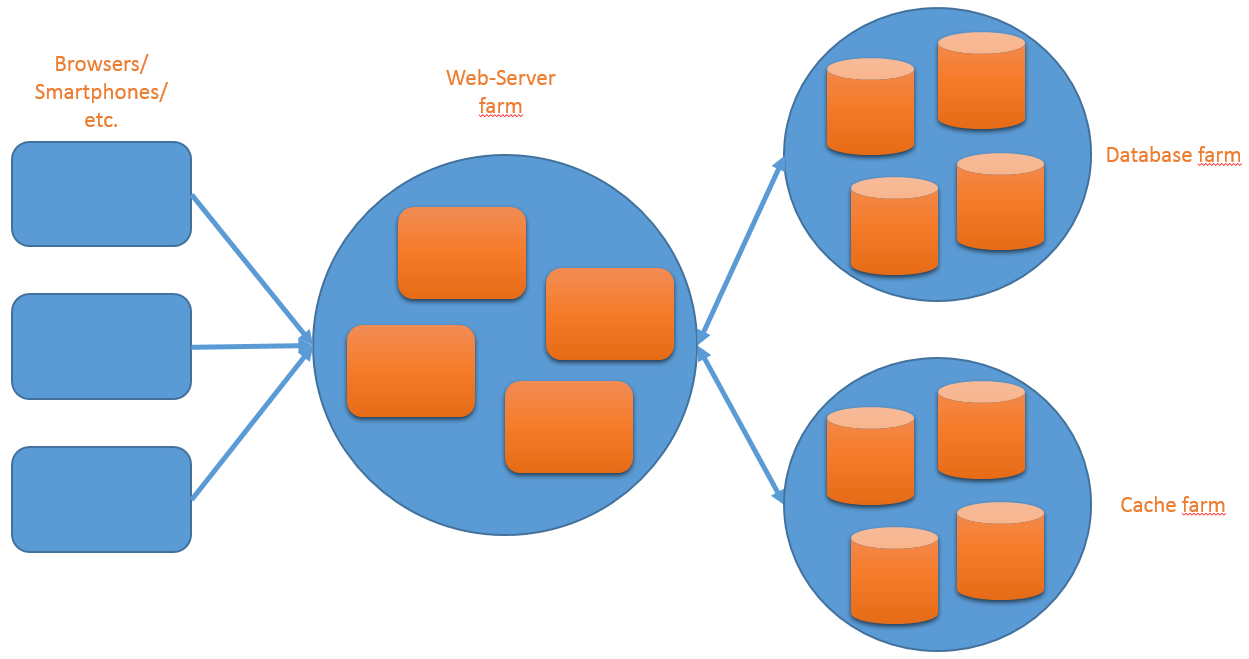 A client-server architecture which uses a distributed cache