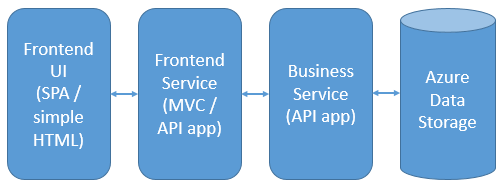 An app service architecture