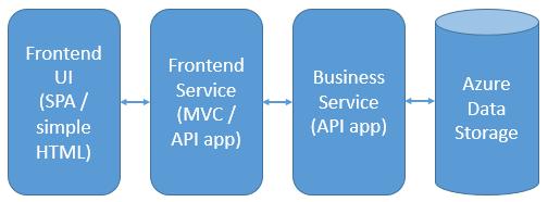 An app service architecture
